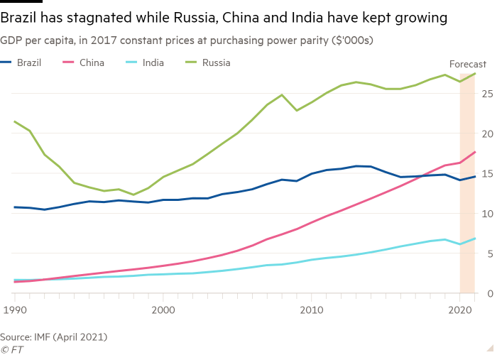 Line chart of GDP per capita, in 2017 constant prices at purchasing power parity ($'000s) showing Brazil has stagnated while Russia, China and India have kept growing