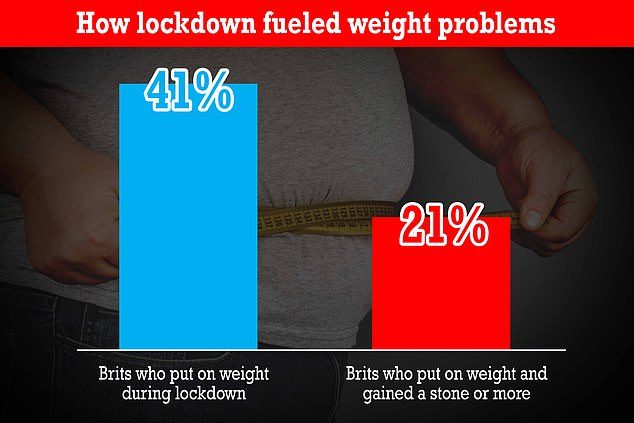 A study by Public Health England found 41 per cent of Brits put on weight during lockdown, with the average gain being half a stone. But 21 per cent of those who put on weight gained a stone or more since last March