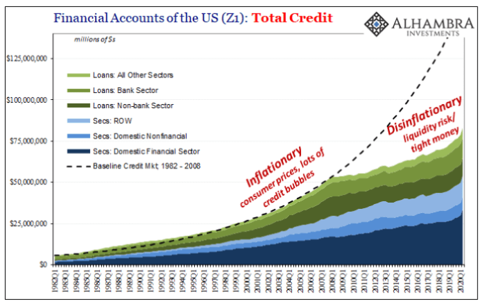 Figure 7. Total credit in the U.S. financial accounts (Source).