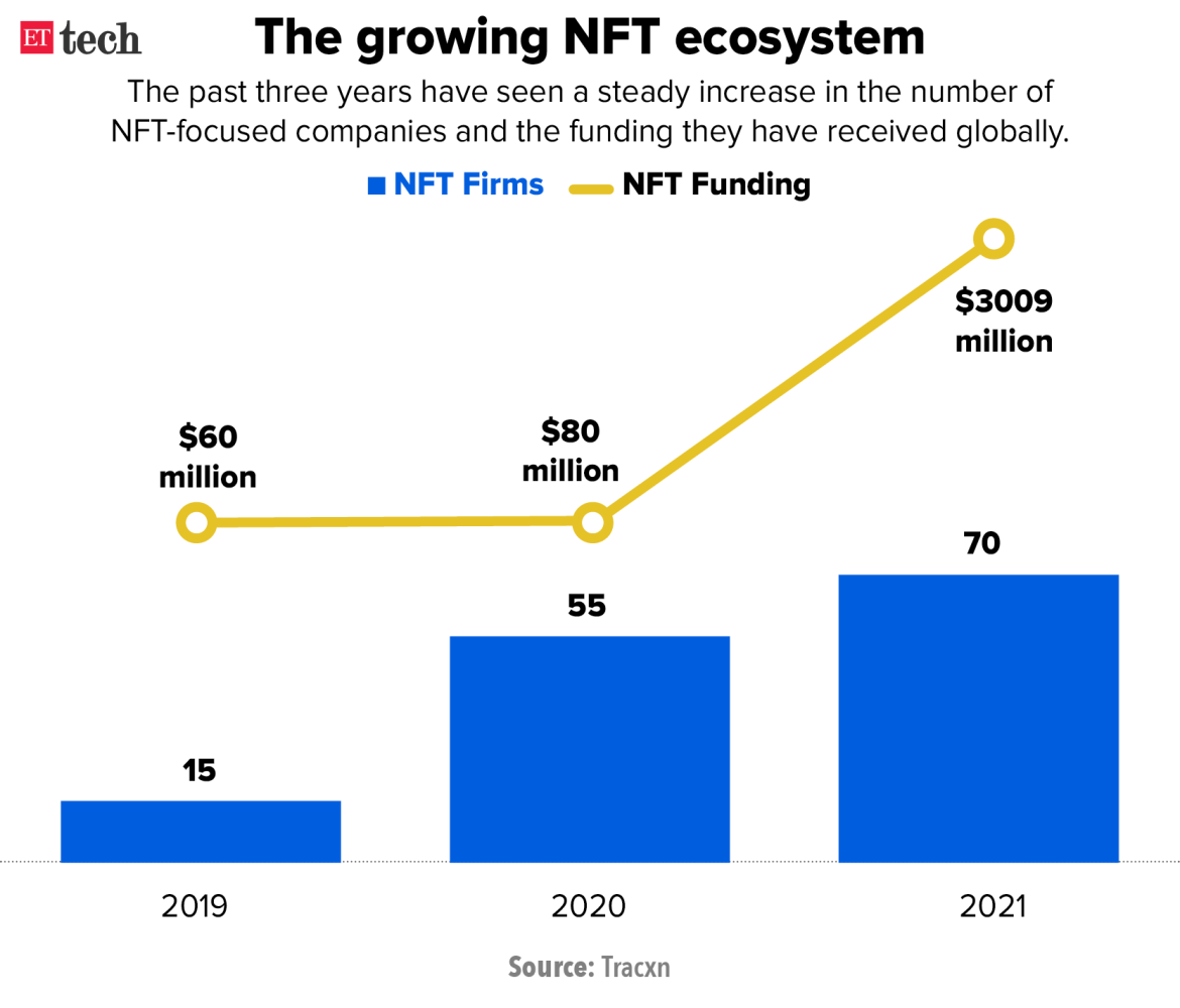 The growing NFT ecosystem