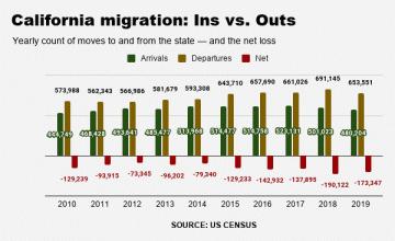 What California exodus.4 last year in first drop since 2011 – Orange County Register 613f3dd2