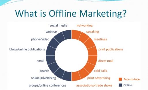 what is offline marketing 4bbc3f54