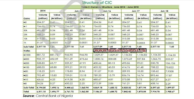 2.3 Billion Pieces of Coins Worth N1.60b in Circulation—CBN