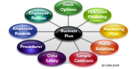 BizPlanBuilder business plan software system builds business for consultants