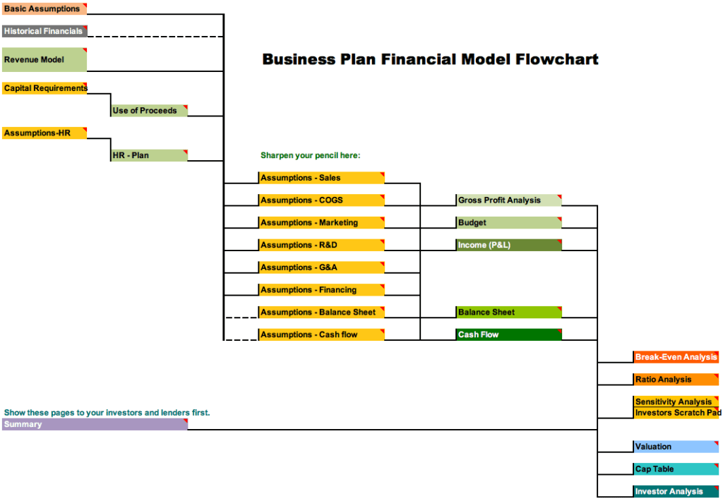 cusomizable excel business plan funding financial forecast projection model