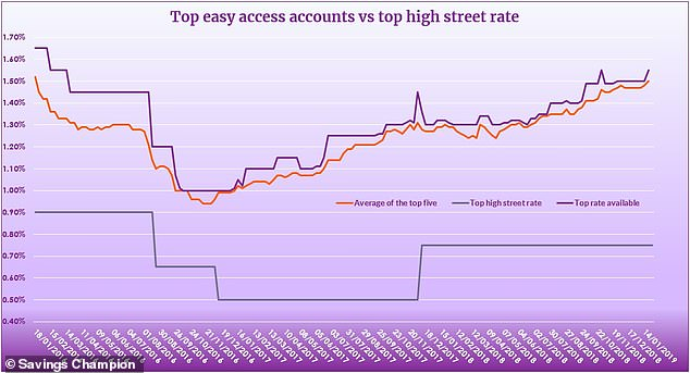 ICICI Bank UK topples Marcus Savings with new best-buy 1 55% rate