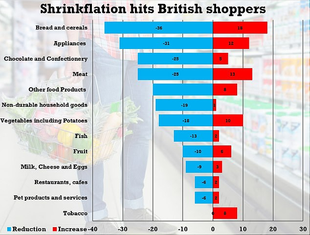 Data from the Office for National Statistics (ONS) revealed that 206 products shrank in size (blue bars) between September 2015 and June 2017 while far fewer came in bigger packets (red bars)