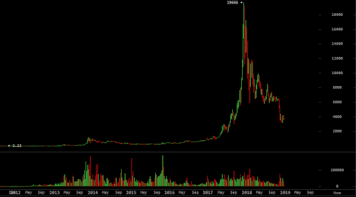 Logarithmic Bitcoin Price Chart Shows Similarity Between Previous