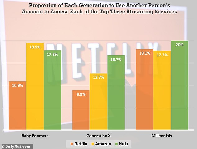 This chart illustrates what proportion of Millennials, Baby Boomers and Generation X stream each of the top three major video streaming services through another person's account