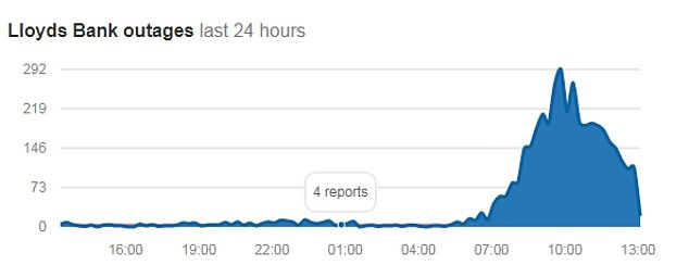 Reports of outages or people unable to access their Lloyds Bank account have increased significantly this morning