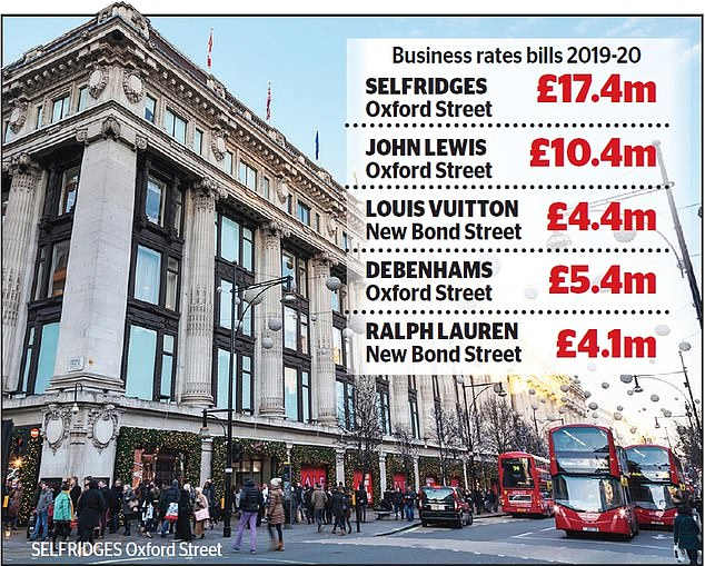 Selfridges  is one of 8,000 properties in London's West End braced for a £45million hike to their combined rates bill for 2019/20