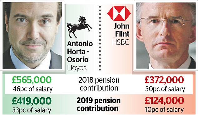 Both Lloyds and HSBC said their bosses would take reductions to their pay.