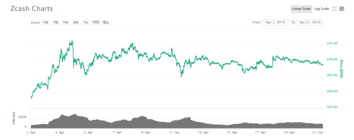 privacy coin Zcash chart