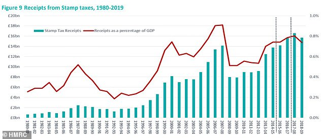 Stamp duty: The amount of cash raked in from stamp duty has fallen by £1bn in the last year