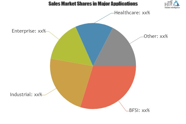 Wireless Security in LTE Networks Market: Technology, Innovation