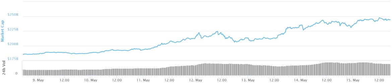 Total market capitalization 24-hour chart. Source: CoinMarketCap