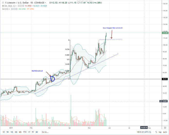 70 Days to Litecoin Halving but LTC is Soaring, at New 2019 Highs