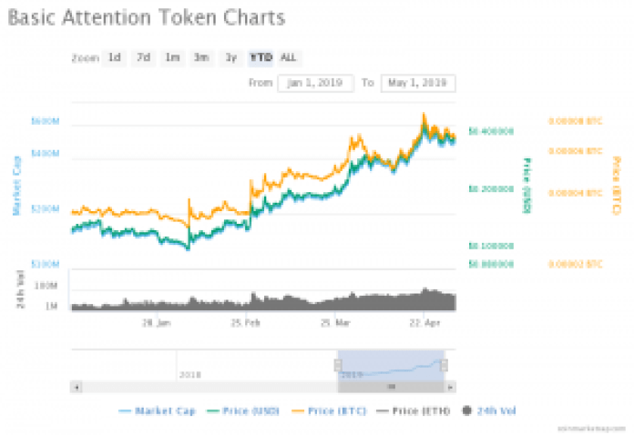 Basic Attention Token (BAT) Predictions: 2019 Seems to be a