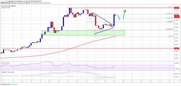 Bitcoin Price Weekly Analysis  BTC Chart Prediction