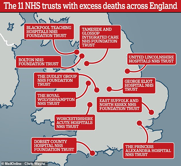 Data showed around 3,600 more patients died than predicted after spending time in hospitals ran by the 11 trusts