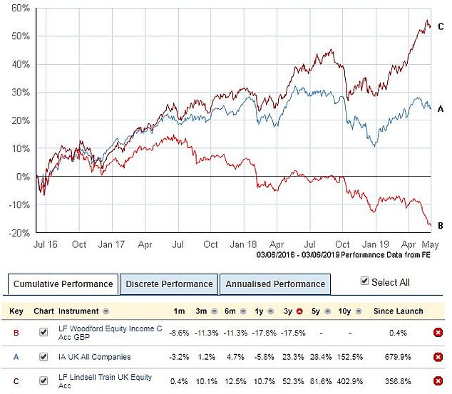 Woodford's Equity Income fund is down 17.5% over three years, whereas the average UK All Companies fund has risen 23.3% and fellow star fund Lindsell Train UK Equity is up 52.3%