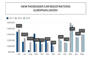 EU car sales May