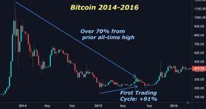 Strongest Bull Market in Bitcoin History 104