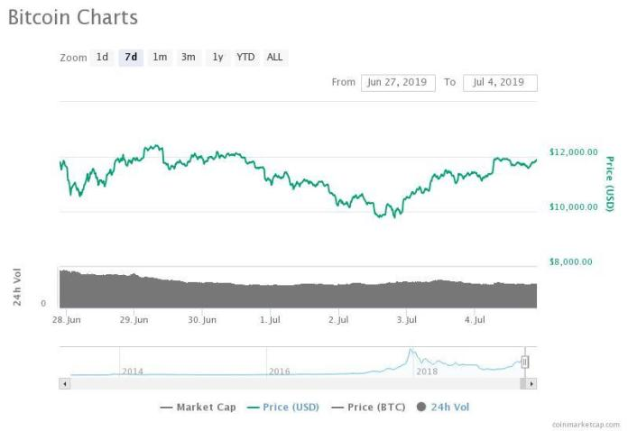 The bitcoin price recovers swiftly in the past two days, revitalizing the crypto market