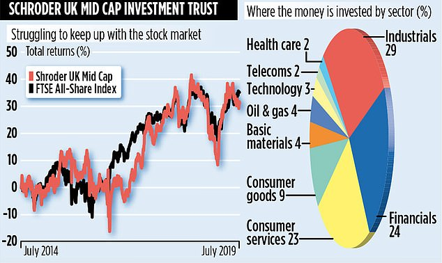 Next month, the trust will pay an interim dividend of 3.8p on shares trading at £5.30