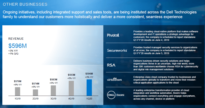 dell-other-businesses-q1-2020.png