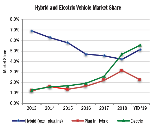 Figure 3. Source: California Auto Outlook/IHS Markit