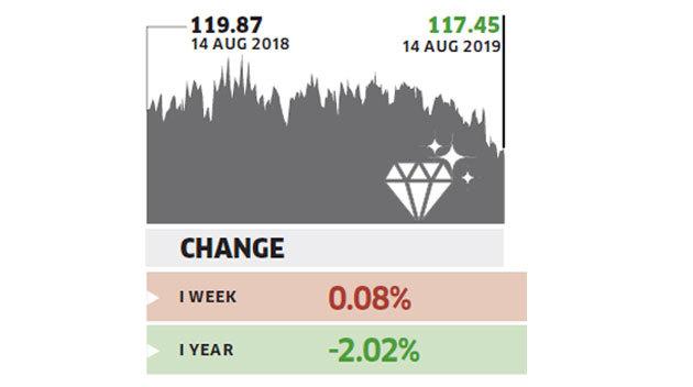 diamond-index