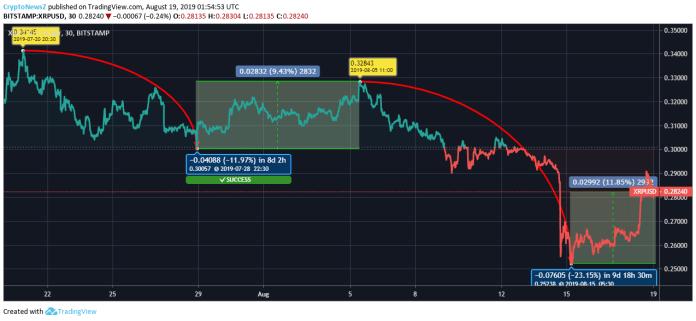 Ripple price chart - Aug 19