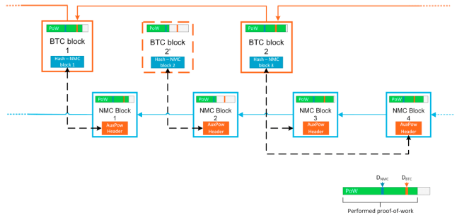 How Merge Mining and Anchored Blockchain Projects Capitalize on Bitcoin's Security Model