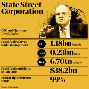 Fossil fuel holdings: State Street Corporation