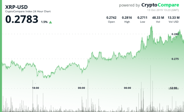 XRP-USD 24 Hour Chart - 13 Oct 2019.png