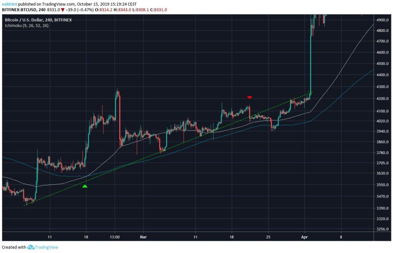 Bitcoin Price March