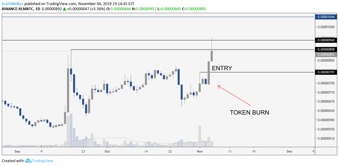 XLM BTC daily chart. Source: TradingView