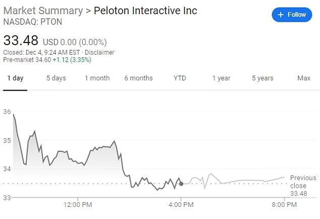 Peloton Interactive Inc's stock fell 9.12 percent on Tuesday - as seen in the graph above. Analysts attributed the drop to negative publicity over the ad