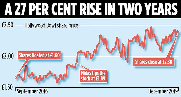 Robust growth has had the desired effect on Hollywood Bowl shares