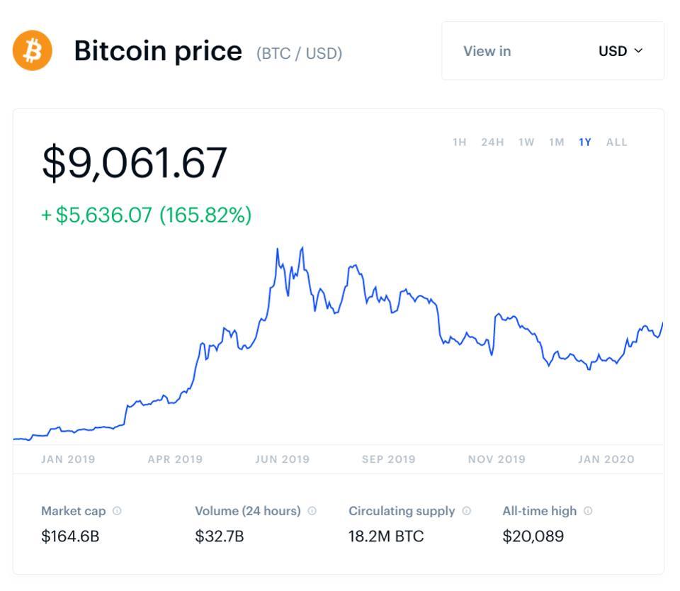 bitcoin, bitcoin price, bitcoin gold, chart