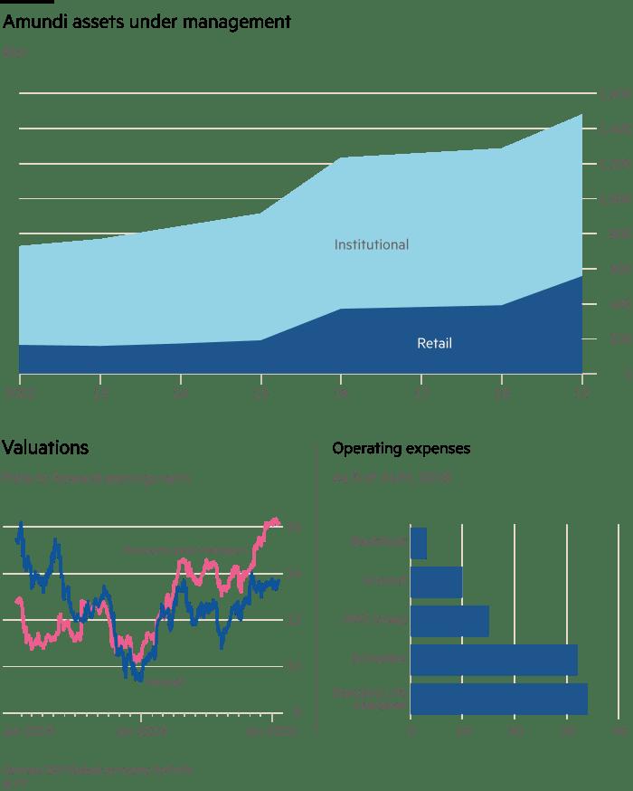 Chart showing Amundi assets under management