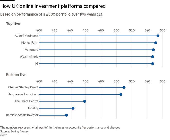 How UK online investment platforms compared