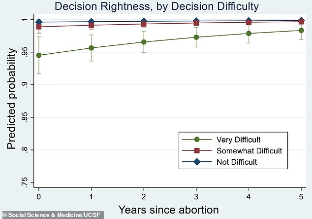 By the time five years had passed since their abortions, even women who found the decision to terminate 'very difficult' (green) felt overwhelmingly that they'd made the right choice