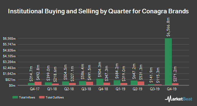 Institutional Ownership by Quarter for Conagra Brands (NYSE:CAG)