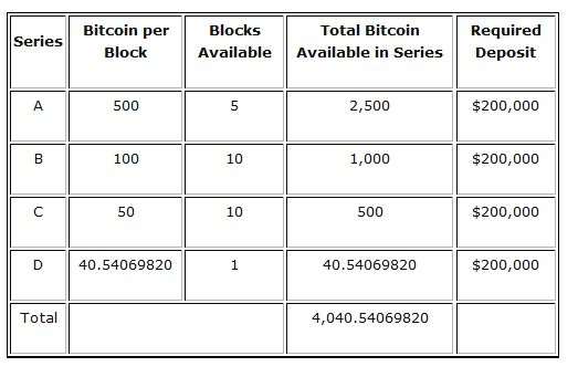The United States Marshals Services to Auction 4,040.54069820 Bitcoin – USD$37 Million