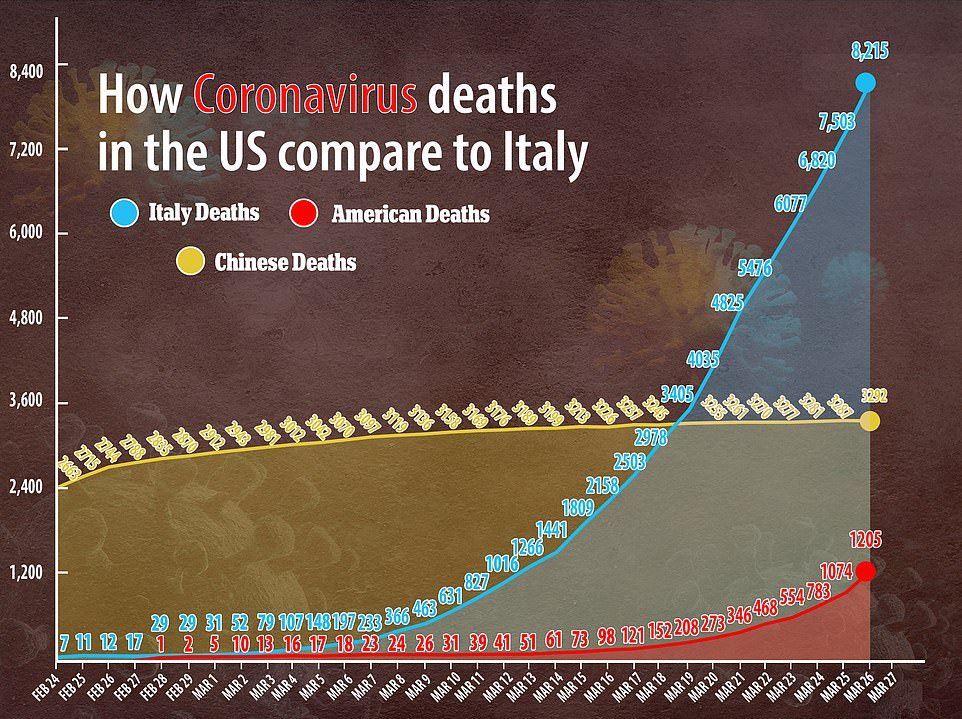 Figures show that a week after the tenth death New York's toll doubled nearly every 1.5 days; the worst-hit region of Italy, Lombardy, saw a doubling every three days. Cases have also accelerated at a faster rate in the US, than in Italy