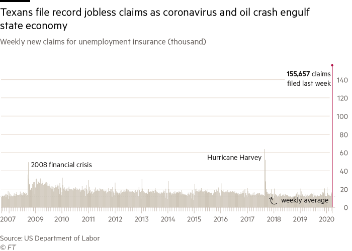 A bar chart showing Texans file record jobless claims as coronavirus and oil crash engulf state economy