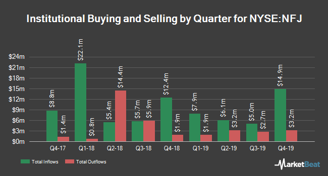 Institutional Ownership by Quarter for Allianzgi NFJ Dividend int & Prm Stgy Fd (NYSE:NFJ)
