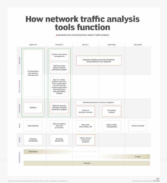 How network traffic analysis tools function